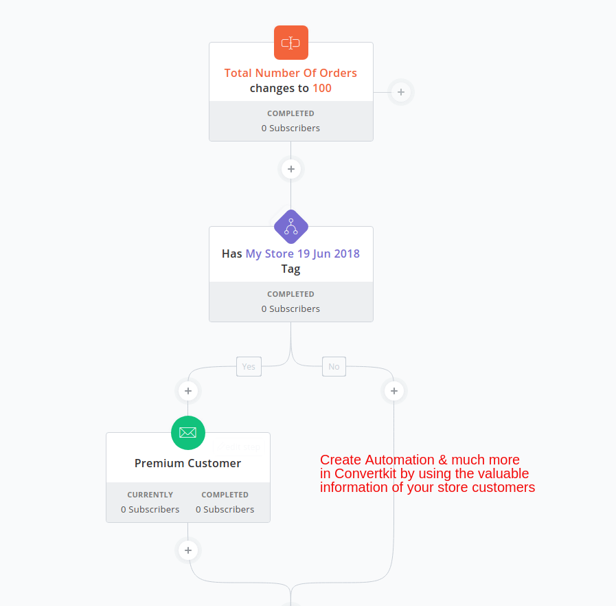convertkit-woocommerce-integrtion