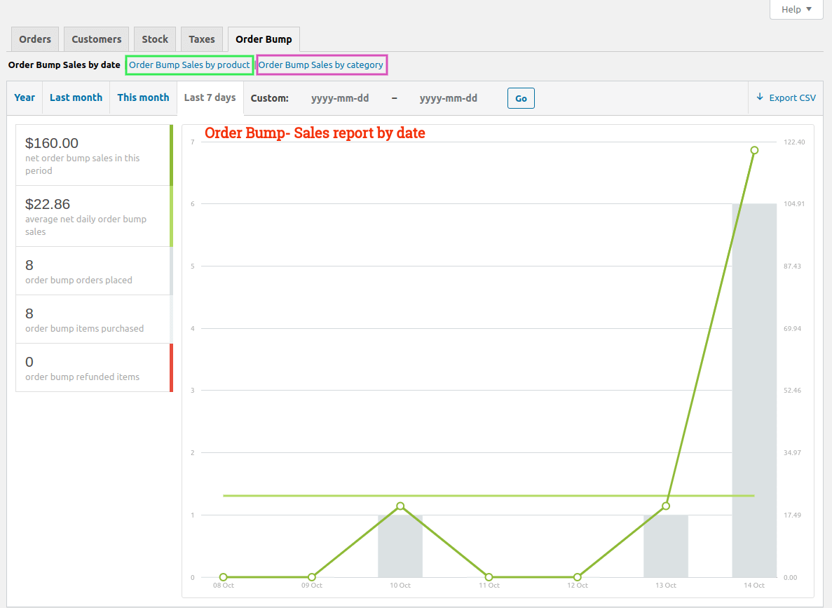 Order Bump Sales - Reports